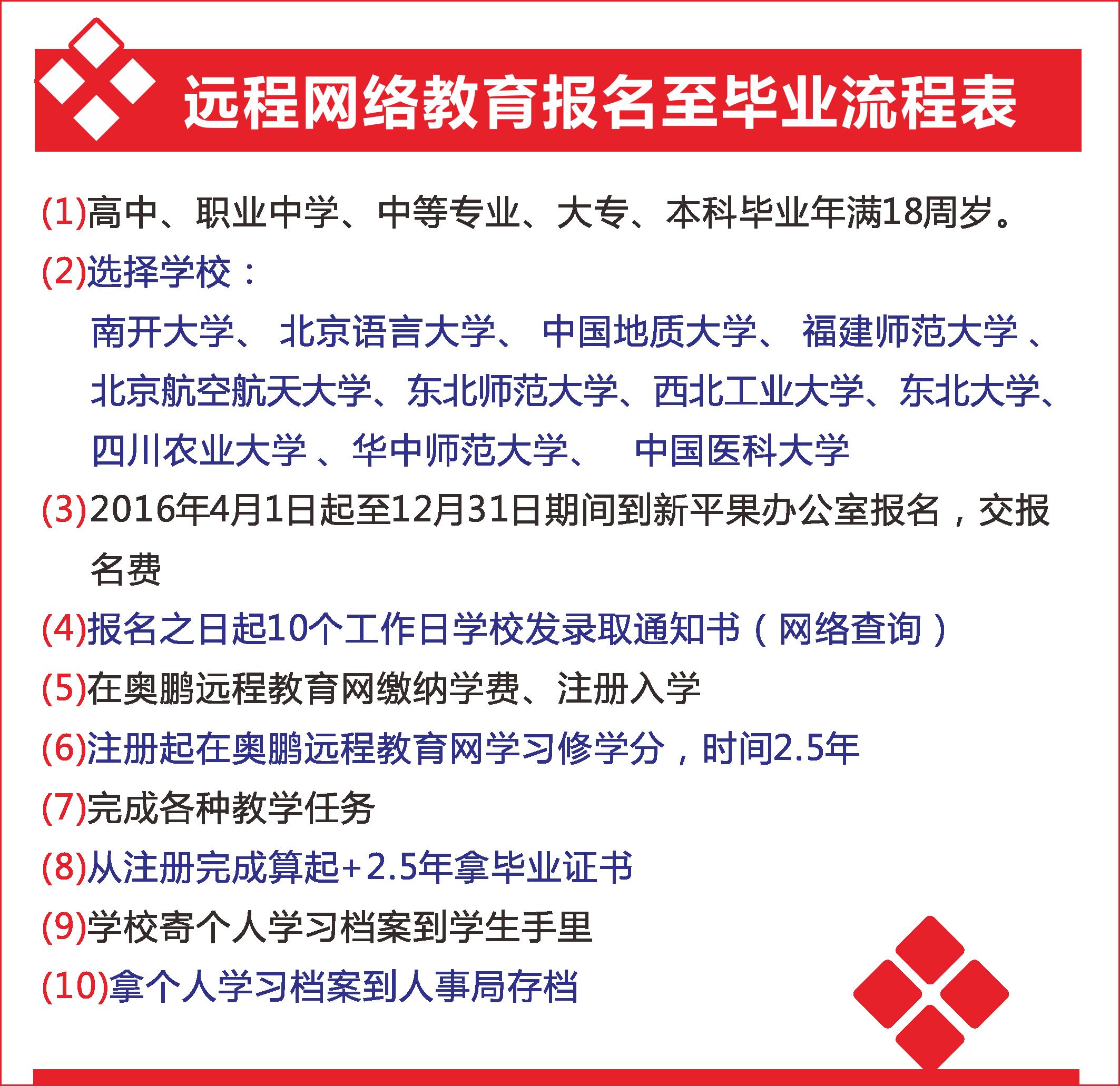 远程网络教育报名至毕业流程表.jpg